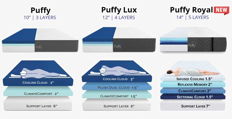 Reviews On Lucid Mattress