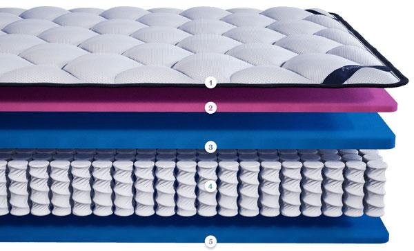 Les couches de matelas hybrides de luxe DreamCloud